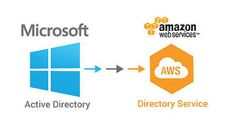 DiraaS - Directory-as-a-Service Offers User Admin in The Cloud - Featured Image