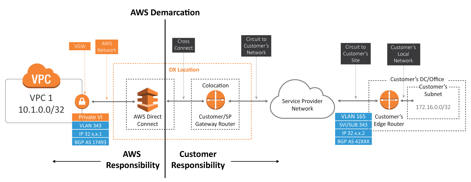 AWS-Direct-Connect-Diagram