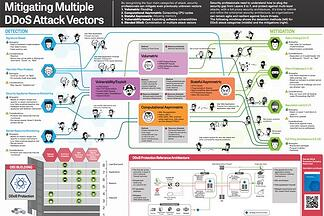 Mitigating Multi-Vector DDoS Attacks [infographic] - Featured Image