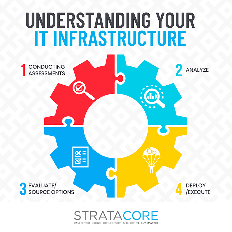 it infrastructure support / infrastructure management services