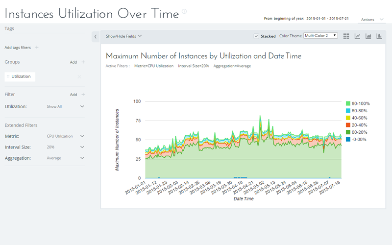 Usecases-DevOps_InstanceUtilizationOverTime_AllClouds1